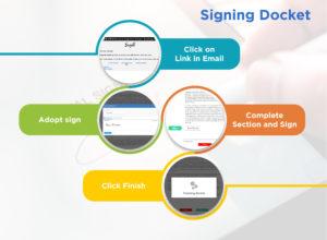 online signature, e signature, sign documents online
